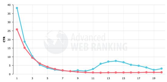 Importance of Google Sitelinks on WordPress Sites