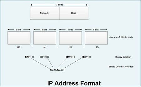 What is the Function of an IP Address