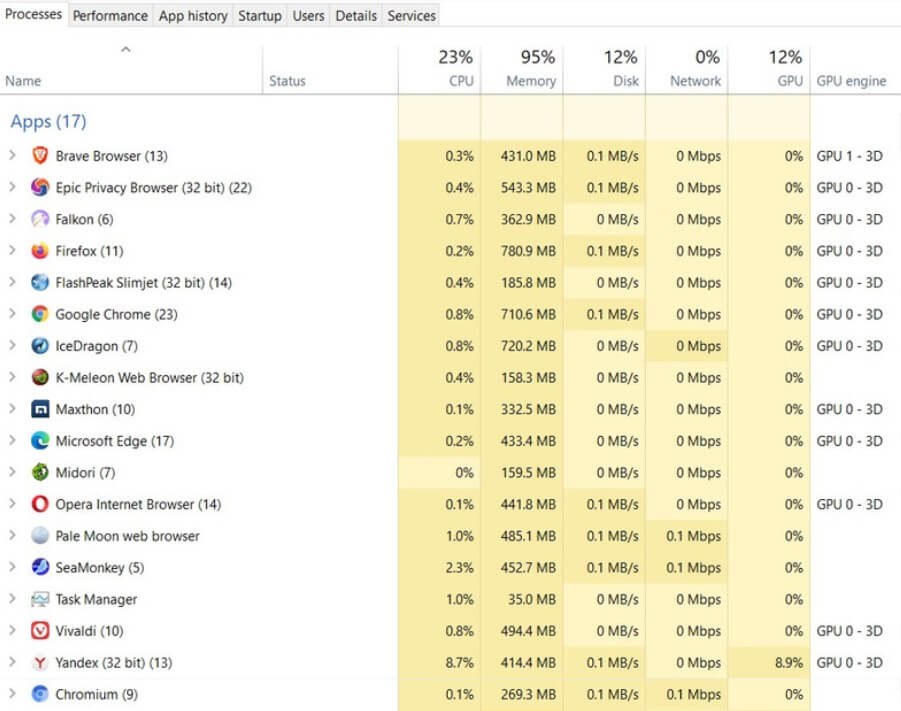 17+ Lightest Browsers for Windows PC with Low Specs