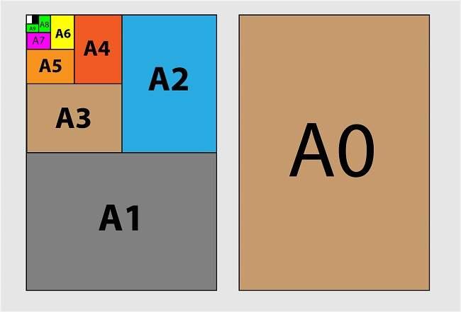 Paper Sizes A4, A3, A0, A2, A1, A5, A6, A7, A8, A9, A10 (cm, mm, inch and Pixel)